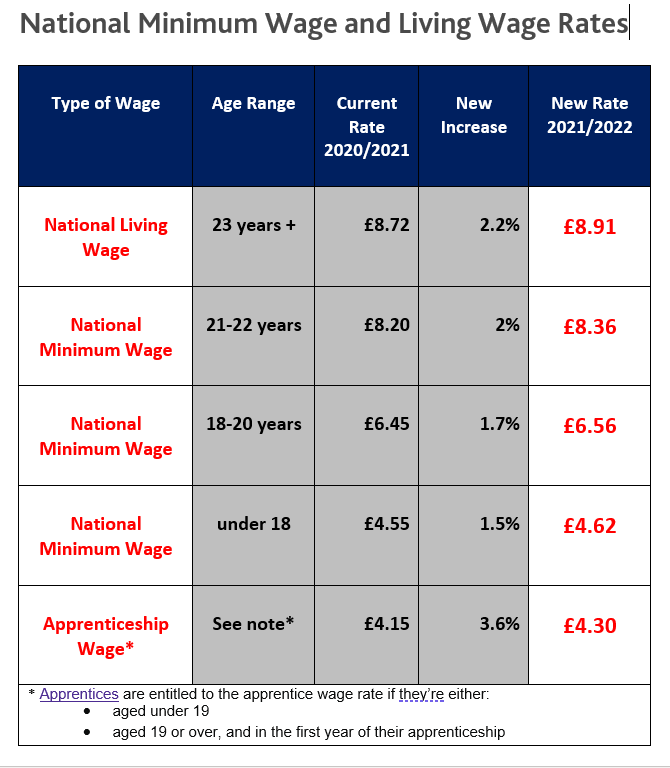 National Minimum Wage National Living Wage Employment Law Changes 2021 Solicitors Leicester
