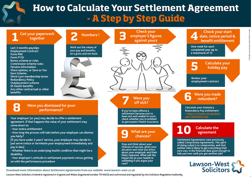 Settlement agreement flowchart